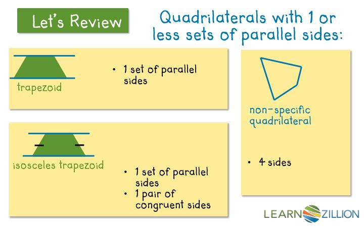 Quadrilaterals with 1 or less sets of parallel sides: