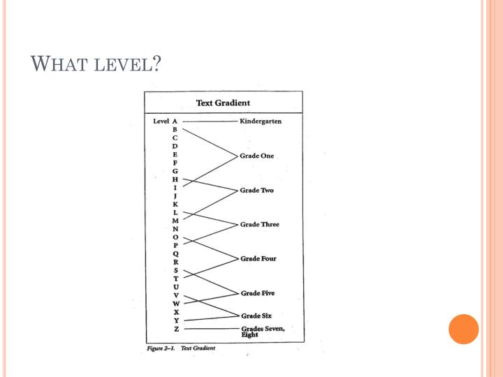 What level?