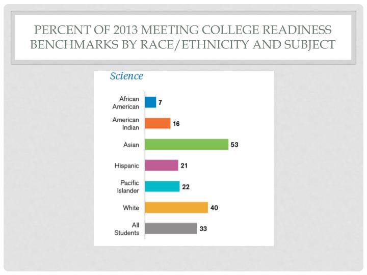 Percent of 2013 Meeting college readiness benchmarks by race/ethnicity and subject