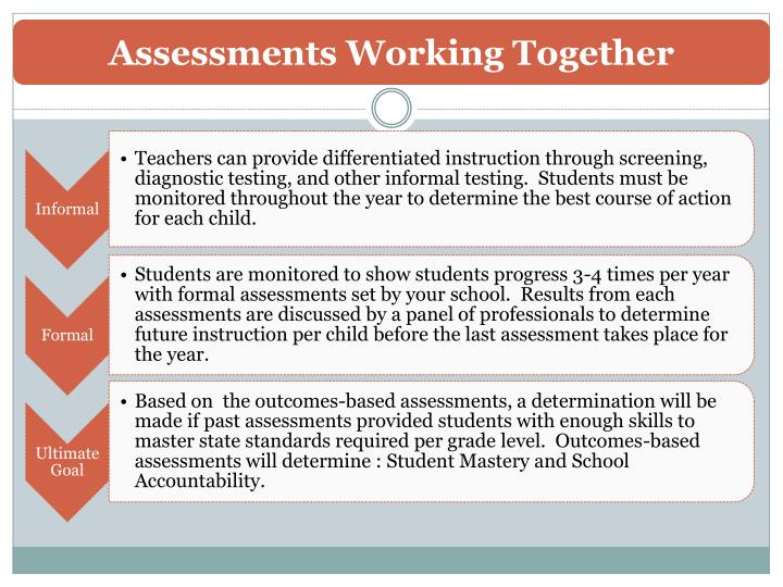 Assessments Working Together