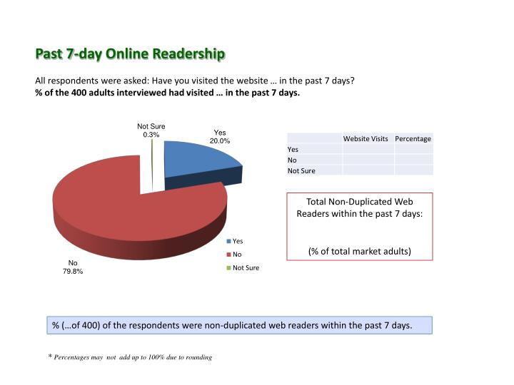 Past 7-day Online Readership