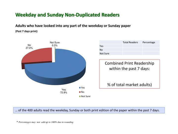 Weekday and Sunday Non-Duplicated Readers