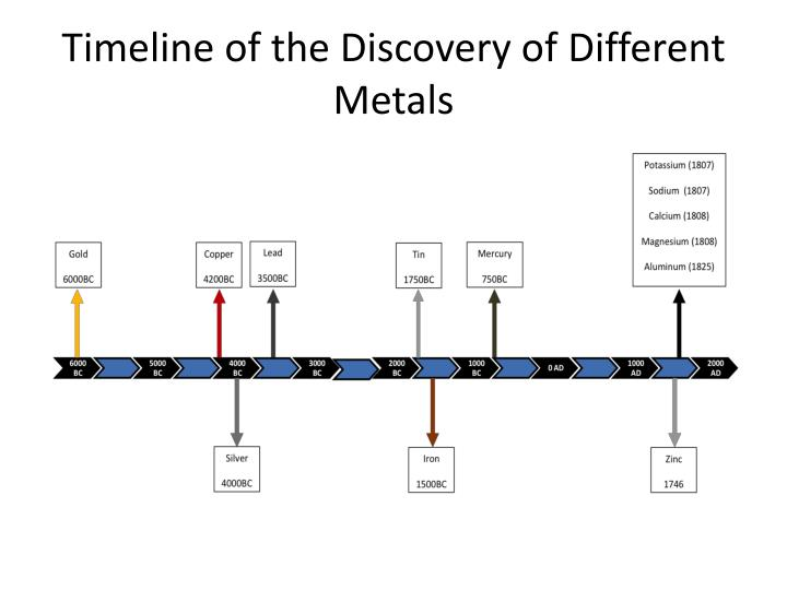Timeline of the Discovery of Different Metals