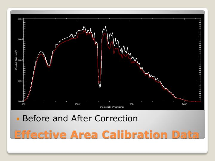 Before and After Correction