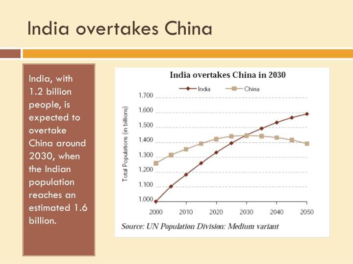 India overtakes China