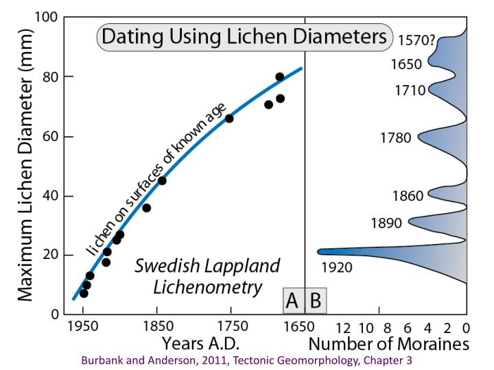Quaternary dating methods ppt