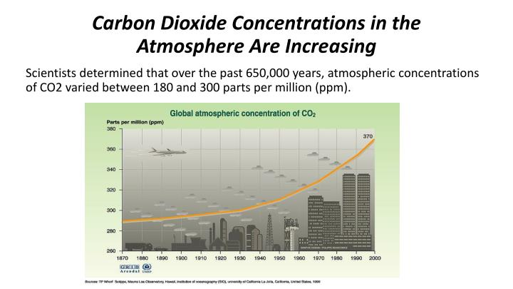 Carbon Dioxide Concentrations in the Atmosphere Are Increasing