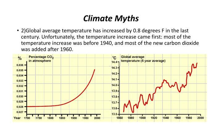 Climate Myths