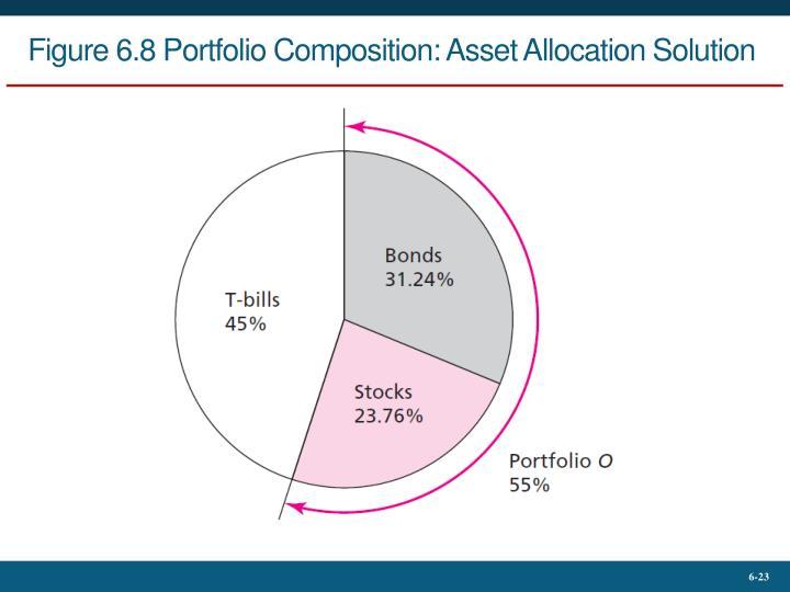 Figure 6.8 Portfolio Composition: Asset Allocation Solution