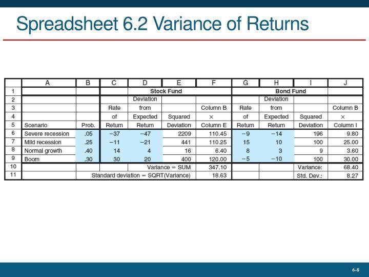 Spreadsheet 6.2 Variance of Returns