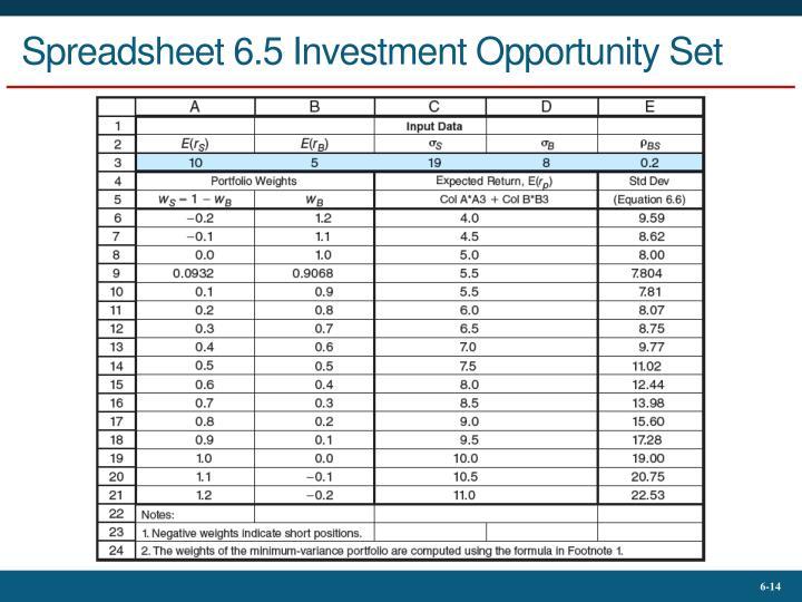 Spreadsheet 6.5 Investment Opportunity Set