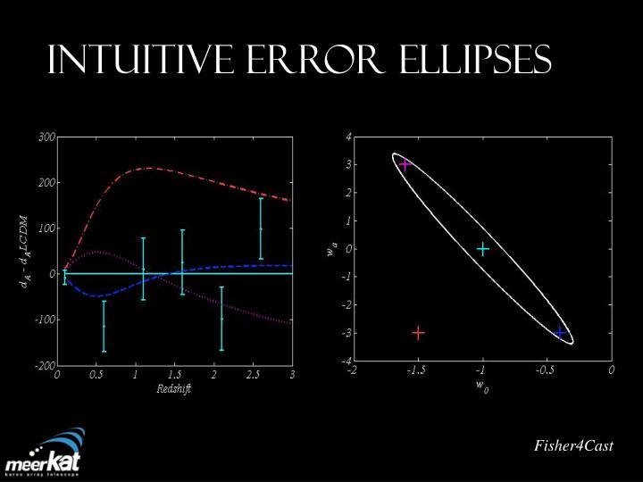Intuitive ERROR ELLIPSES