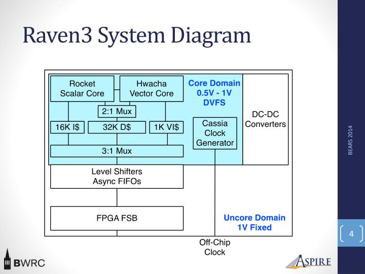 Raven3 System Diagram