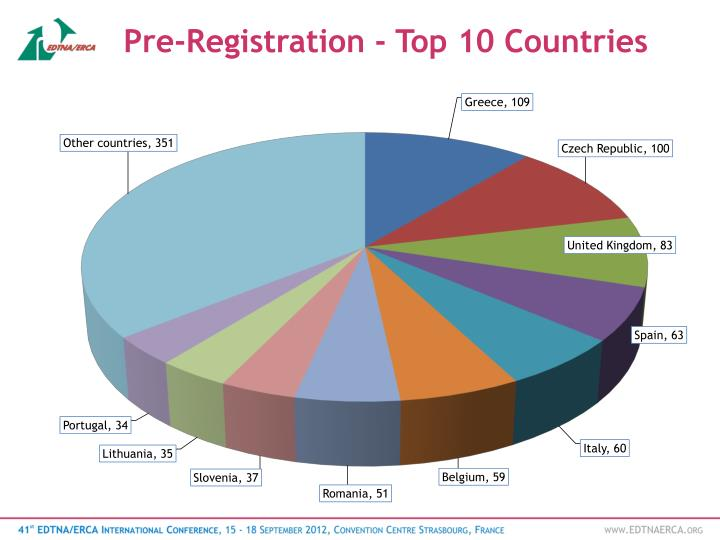 Pre-Registration - Top 10 Countries