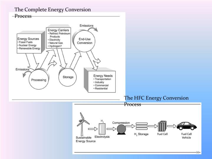 The Complete Energy Conversion Process