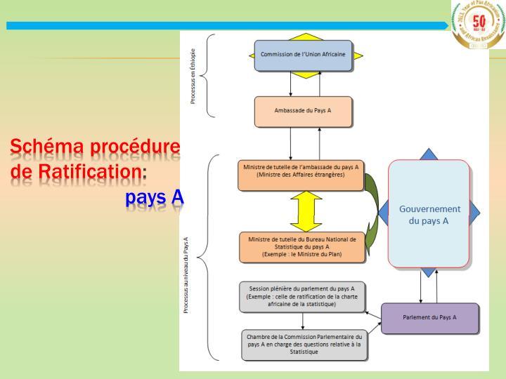 Schéma procédure