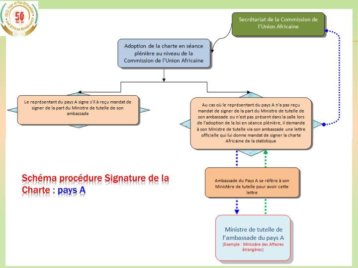 Schéma procédure Signature de la Charte