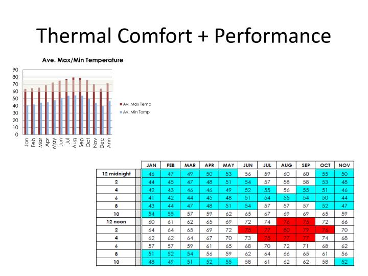 Thermal Comfort + Performance
