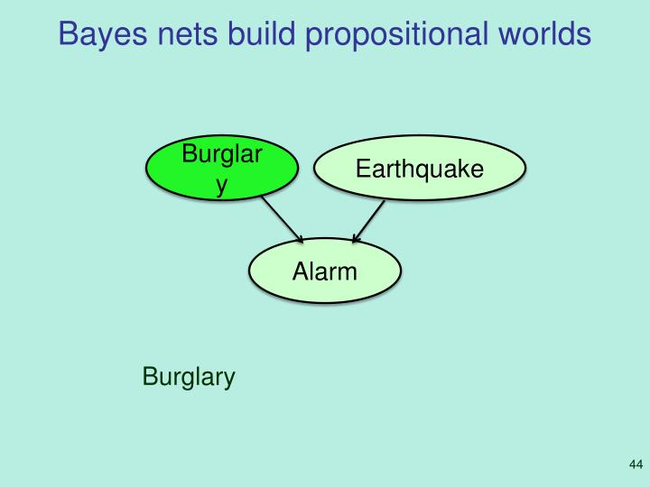 Bayes nets build propositional worlds