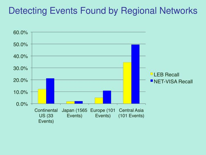 Detecting Events Found by Regional Networks