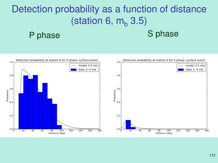 Detection probability as a function of distance (station 6, m