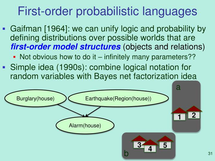 First-order probabilistic languages