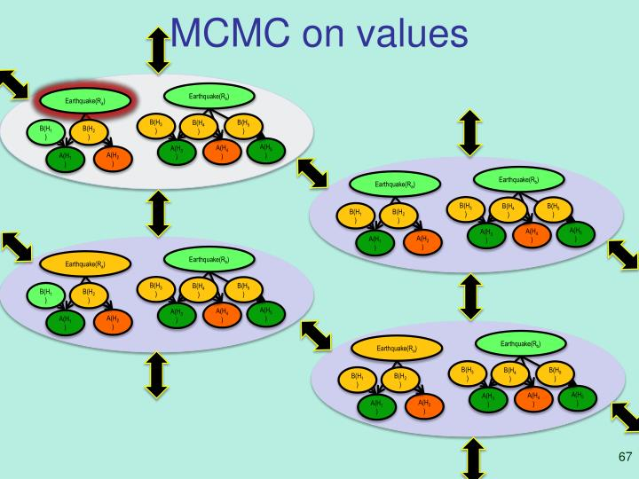 MCMC on values