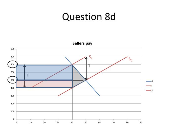 Question 8d
