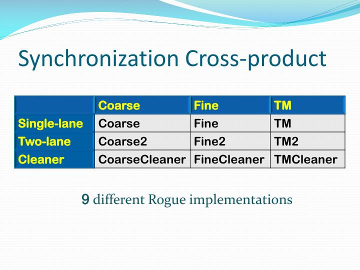 Synchronization Cross-product