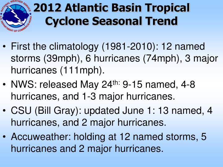 2012 Atlantic Basin Tropical Cyclone Seasonal Trend