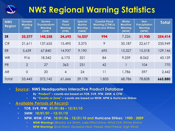 NWS Regional Warning Statistics