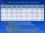 nws regional warning statistics1