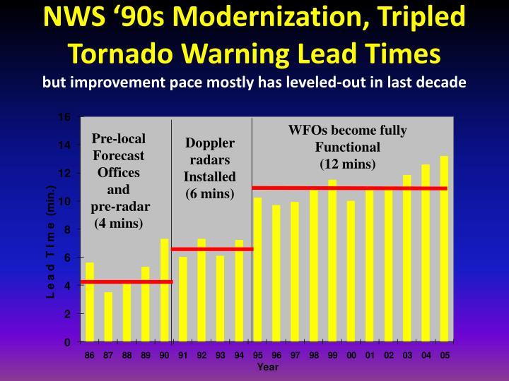 NWS '90s Modernization, Tripled Tornado Warning Lead Times