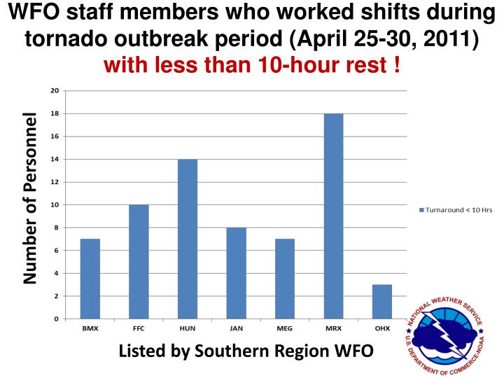 WFO staff members who worked shifts during tornado outbreak period (April 25-30, 2011)