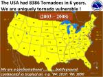 the usa had 8386 tornadoes in 6 years we are uniquely tornado vulnerable