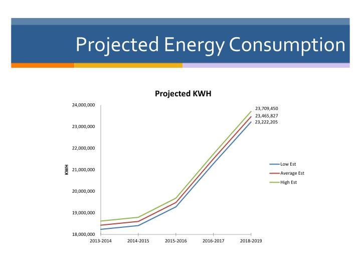 Projected Energy Consumption