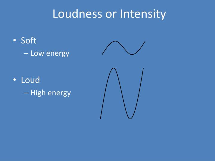 Loudness or Intensity