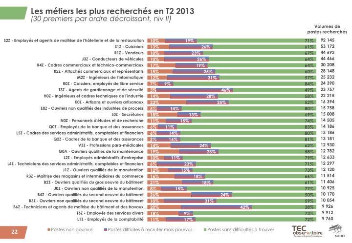 Les métiers les plus recherchés en T2 2013