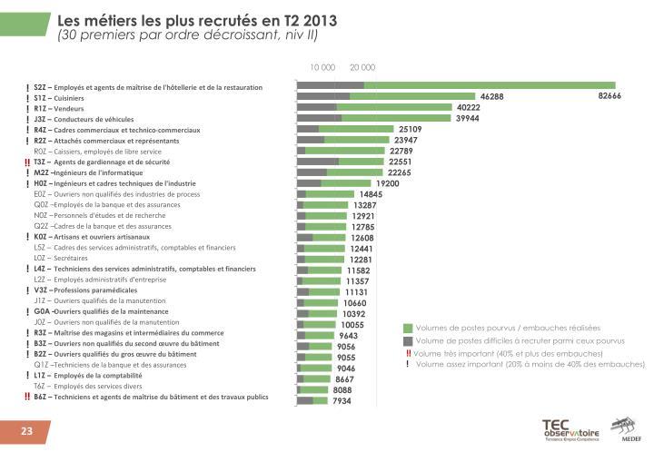 Les métiers les plus recrutés en T2 2013
