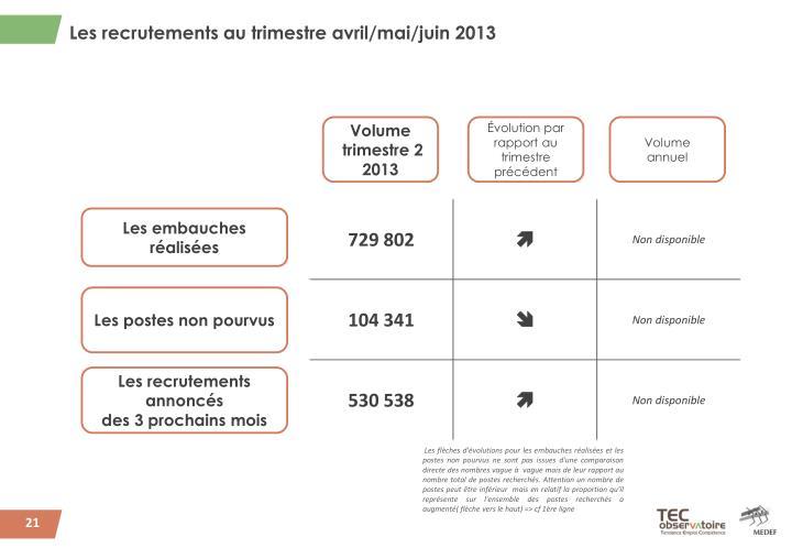 Les recrutements au trimestre avril/mai/juin 2013