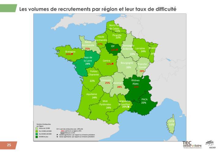 Les volumes de recrutements par région et leur taux de difficulté