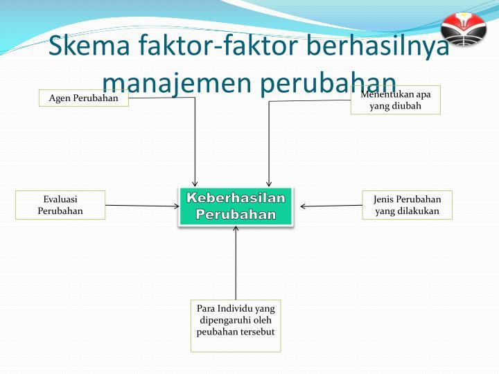 Skema faktor-faktor berhasilnya manajemen perubahan