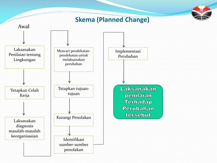 Skema (Planned Change)