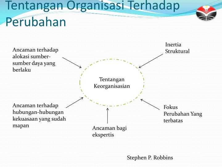 Tentangan Organisasi Terhadap Perubahan