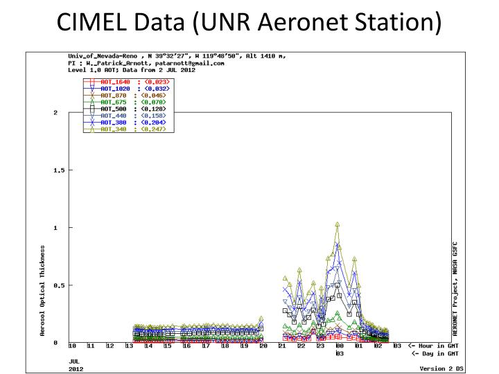 CIMEL Data (UNR