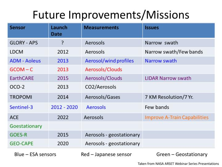 Future Improvements/Missions