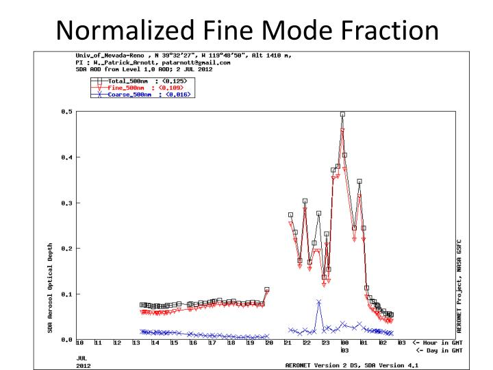 Normalized Fine Mode Fraction