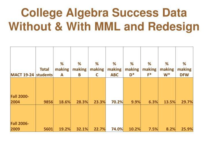 College Algebra Success Data
