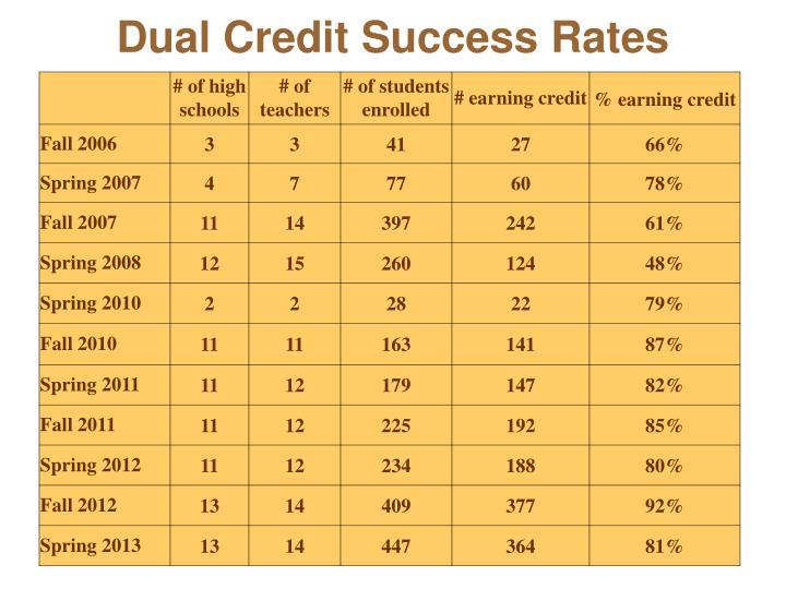 Dual Credit Success Rates