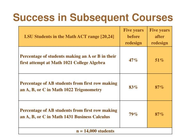 Success in Subsequent Courses